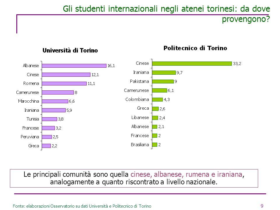 9 Gli studenti internazionali negli atenei torinesi: da dove provengono? Fonte: elaborazioni Osservatorio su dati Università e Politecnico di Torino L