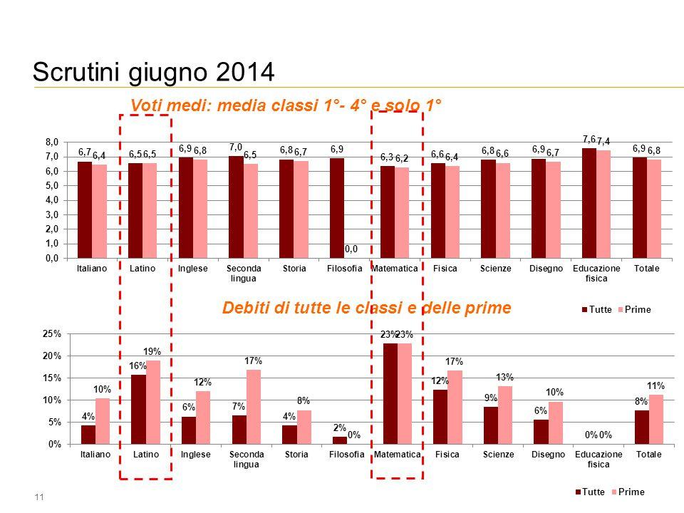 11 Voti medi: media classi 1°- 4° e solo 1° Debiti di tutte le classi e delle prime Scrutini giugno 2014
