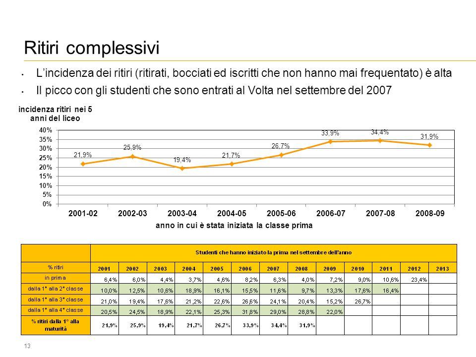 Ritiri complessivi 13 L'incidenza dei ritiri (ritirati, bocciati ed iscritti che non hanno mai frequentato) è alta Il picco con gli studenti che sono entrati al Volta nel settembre del 2007