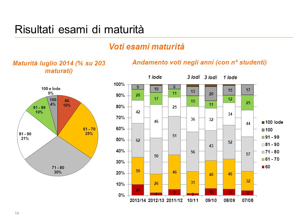Risultati esami di maturità 14 Voti esami maturità Maturità luglio 2014 (% su 203 maturati) Andamento voti negli anni (con n° studenti) 3 lodi 1 lode