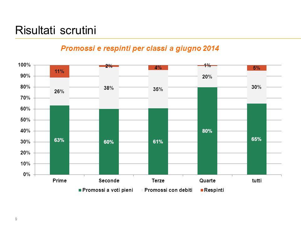 Risultati scrutini 9 Promossi e respinti per classi a giugno 2014