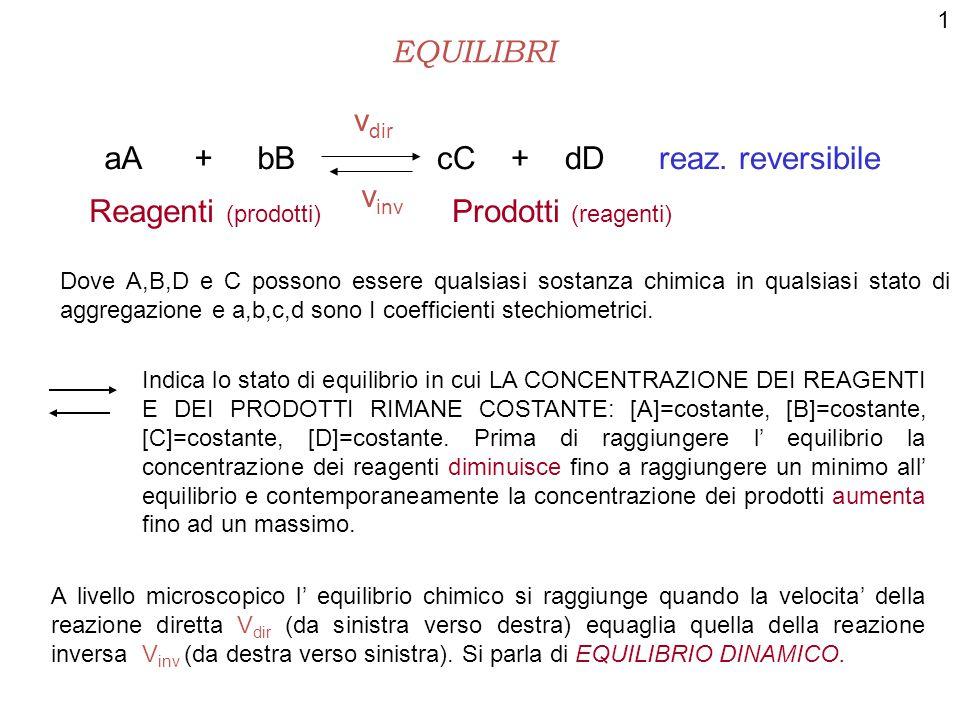 EQUILIBRI aA + bBcC + dD reaz.