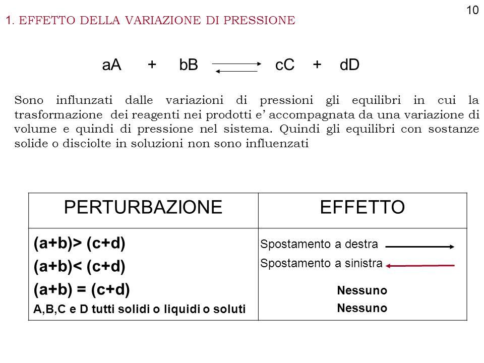 1. EFFETTO DELLA VARIAZIONE DI PRESSIONE 10 aA + bBcC + dD Sono influnzati dalle variazioni di pressioni gli equilibri in cui la trasformazione dei re