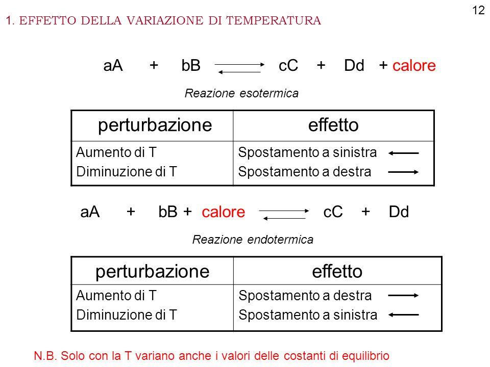 1. EFFETTO DELLA VARIAZIONE DI TEMPERATURA aA + bBcC + Dd + calore Reazione esotermica aA + bB + calorecC + Dd Reazione endotermica perturbazioneeffet