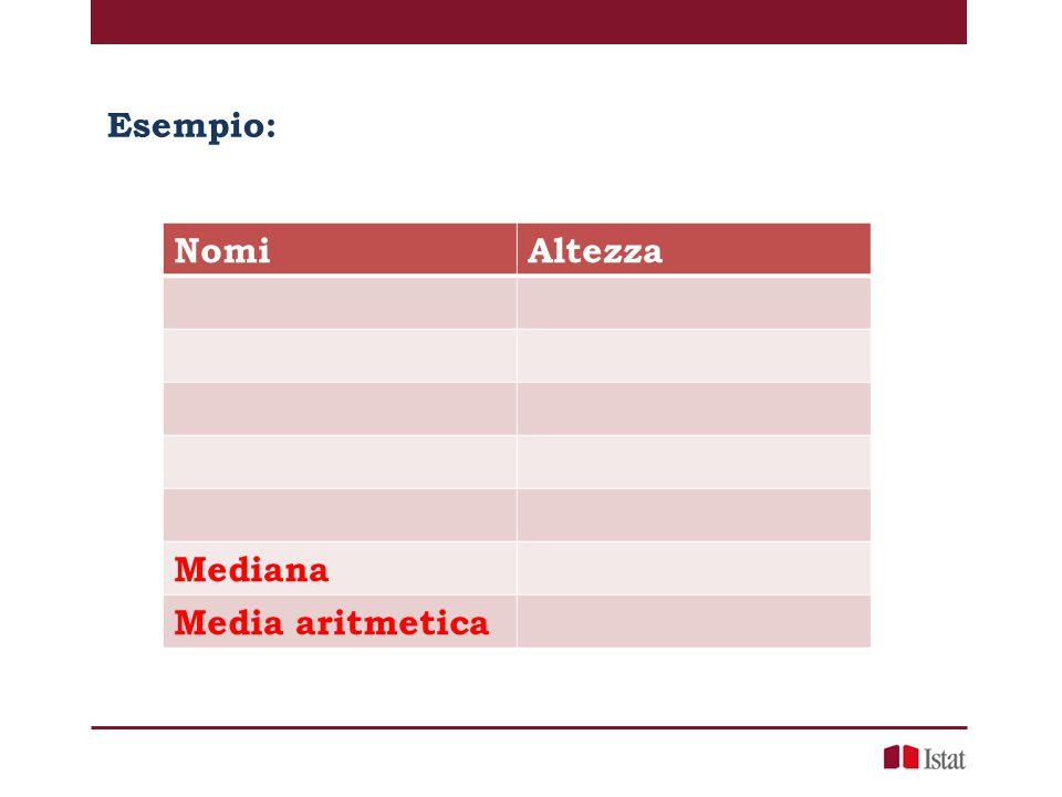 Esempio: NomiAltezza Mediana Media aritmetica