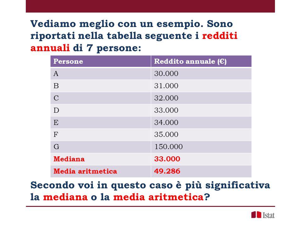 Vediamo meglio con un esempio. Sono riportati nella tabella seguente i redditi annuali di 7 persone: PersoneReddito annuale (€) A30.000 B31.000 C32.00