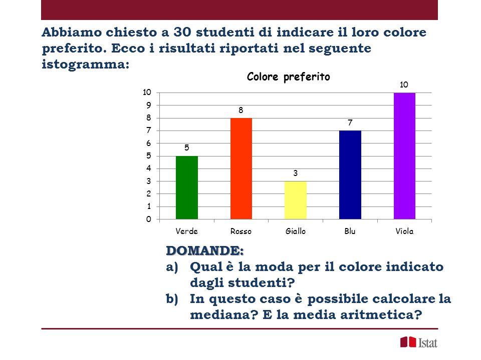 Abbiamo chiesto a 30 studenti di indicare il loro colore preferito. Ecco i risultati riportati nel seguente istogramma: DOMANDE: a)Qual è la moda per