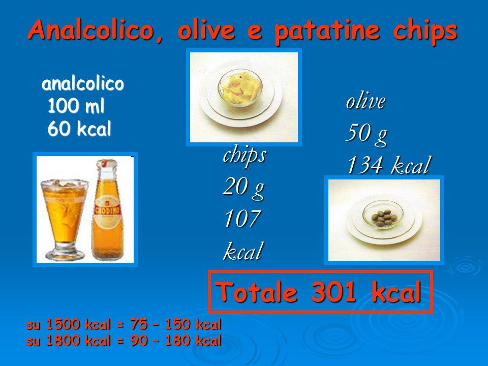 Analcolico, olive e patatine chips analcolico 100 ml 100 ml 60 kcal 60 kcal chips 20 g 107 kcal olive 50 g 134 kcal Totale 301 kcal su 1500 kcal = 75 – 150 kcal su 1800 kcal = 90 – 180 kcal