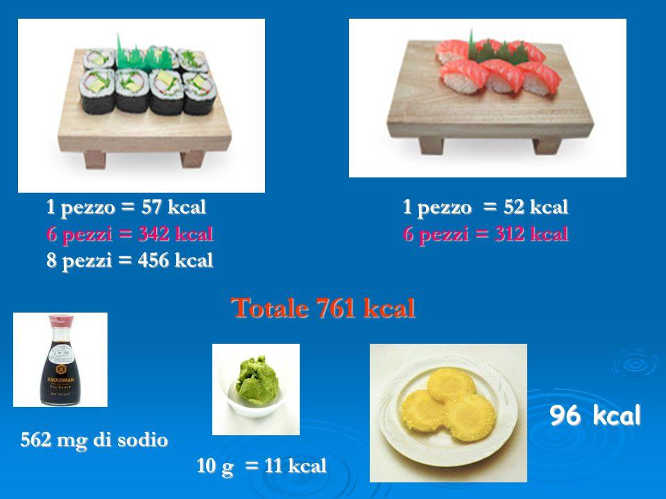 562 mg di sodio 1 pezzo = 57 kcal 6 pezzi = 342 kcal 8 pezzi = 456 kcal 1 pezzo = 52 kcal 6 pezzi = 312 kcal 10 g = 11 kcal Totale 761 kcal 96 kcal