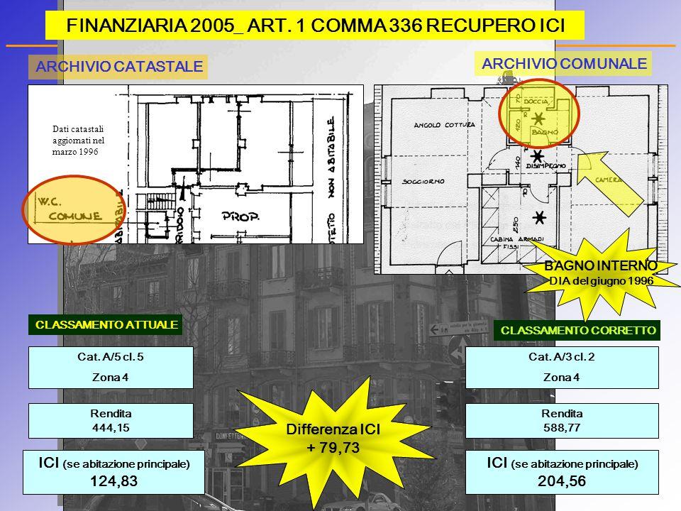 FINANZIARIA 2005_ ART. 1 COMMA 336 RECUPERO ICI ICI (se abitazione principale) 124,83 Rendita 444,15 CLASSAMENTO ATTUALE Cat. A/3 cl. 2 Zona 4 Rendita