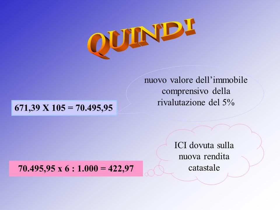 nuovo valore dell'immobile comprensivo della rivalutazione del 5% 671,39 X 105 = 70.495,95 70.495,95 x 6 : 1.000 = 422,97 ICI dovuta sulla nuova rendi