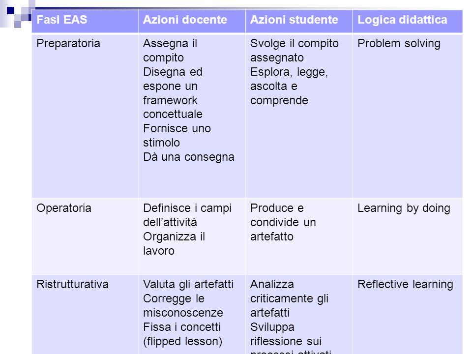 Fasi EASAzioni docenteAzioni studenteLogica didattica PreparatoriaAssegna il compito Disegna ed espone un framework concettuale Fornisce uno stimolo D