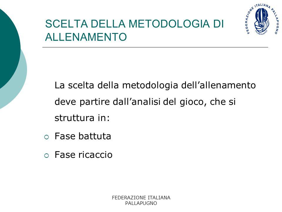 FEDERAZIONE ITALIANA PALLAPUGNO SCELTA DELLA METODOLOGIA DI ALLENAMENTO La scelta della metodologia dell'allenamento deve partire dall'analisi del gio