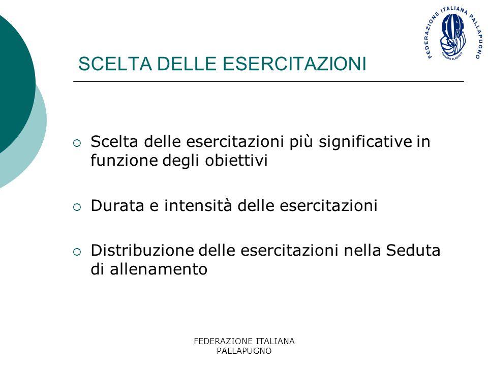FEDERAZIONE ITALIANA PALLAPUGNO SCELTA DELLE ESERCITAZIONI  Scelta delle esercitazioni più significative in funzione degli obiettivi  Durata e inten