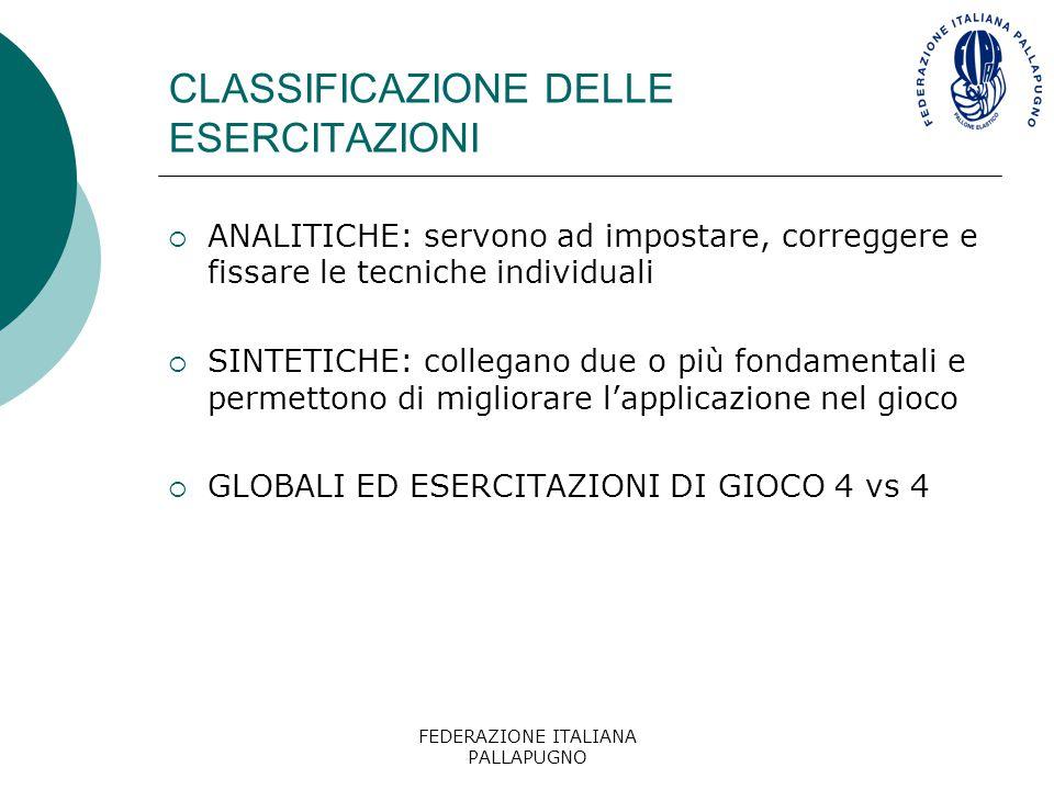 FEDERAZIONE ITALIANA PALLAPUGNO CLASSIFICAZIONE DELLE ESERCITAZIONI  ANALITICHE: servono ad impostare, correggere e fissare le tecniche individuali 