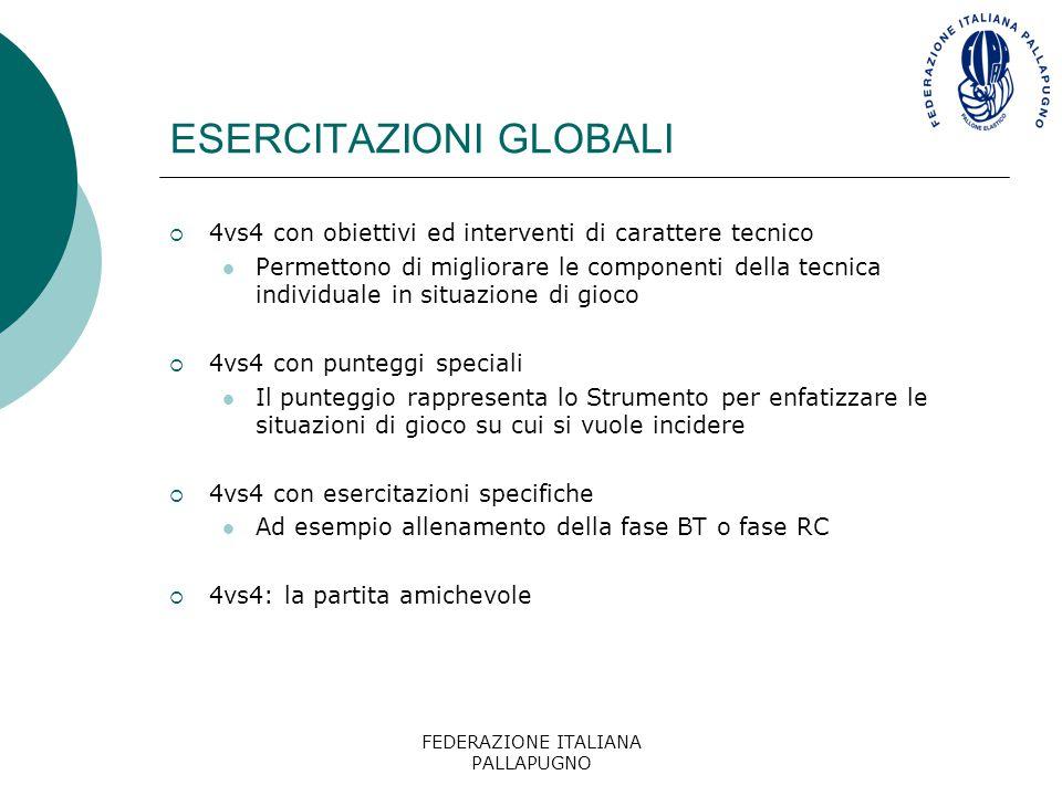 FEDERAZIONE ITALIANA PALLAPUGNO ESERCITAZIONI GLOBALI  4vs4 con obiettivi ed interventi di carattere tecnico Permettono di migliorare le componenti d