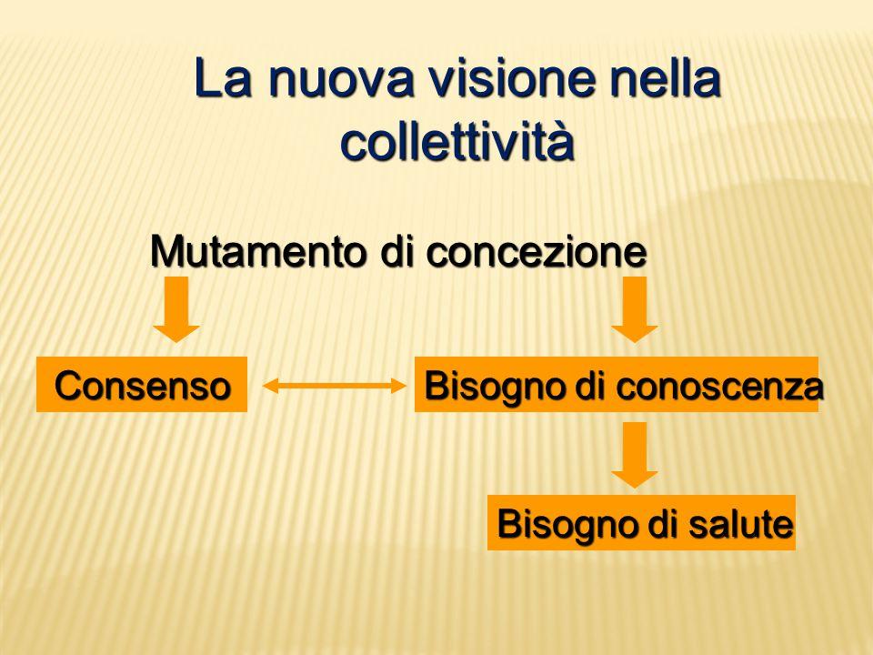 La nuova visione nella collettività Mutamento di concezione Mutamento di concezione Consenso Bisogno di conoscenza Bisogno di salute