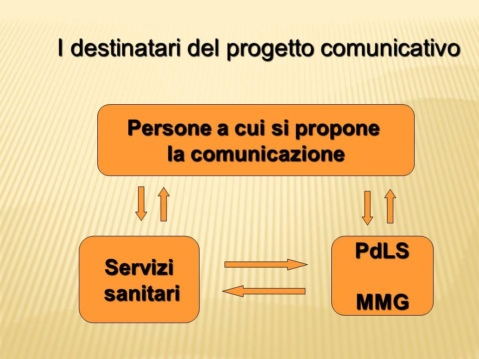 I destinatari del progetto comunicativo Persone a cui si propone la comunicazione Servizi sanitari sanitariPdLSMMG