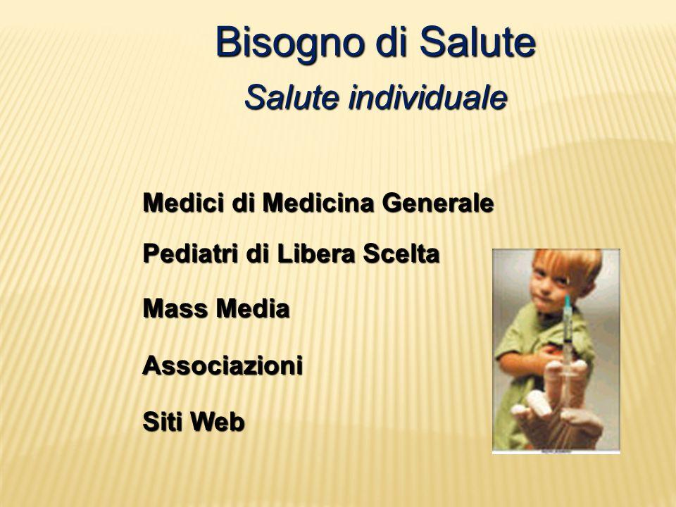 Bisogno di Salute Salute individuale Medici di Medicina Generale Pediatri di Libera Scelta Mass Media Associazioni Siti Web