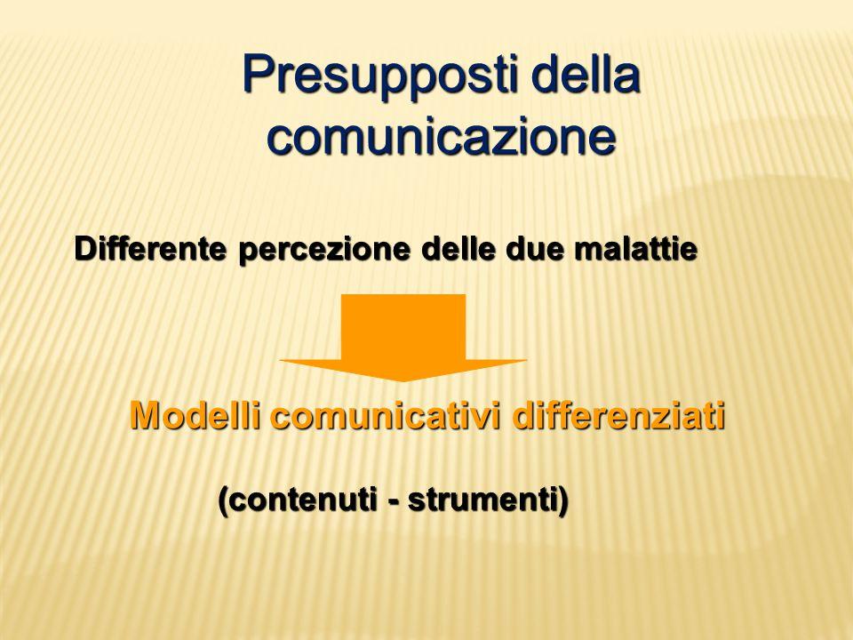 Presupposti della comunicazione Differente percezione delle due malattie Modelli comunicativi differenziati Modelli comunicativi differenziati (contenuti - strumenti) (contenuti - strumenti)
