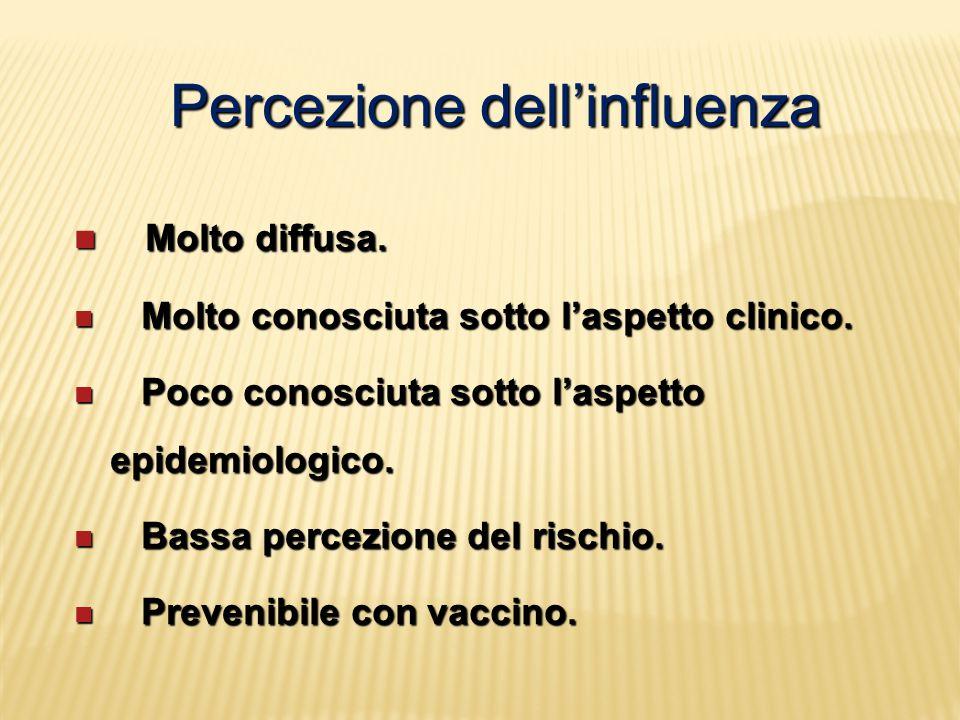 Percezione dell'influenza Molto diffusa. Molto diffusa. Molto conosciuta sotto l'aspetto clinico. Molto conosciuta sotto l'aspetto clinico. Poco conos