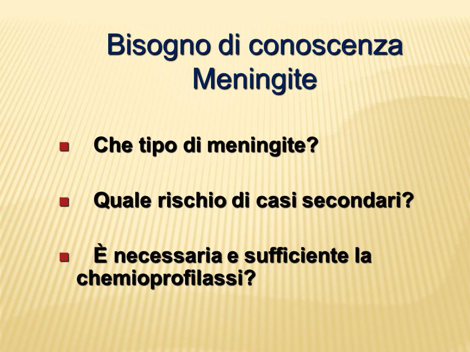 Bisogno di conoscenza Meningite Che tipo di meningite? Che tipo di meningite? Quale rischio di casi secondari? Quale rischio di casi secondari? È nece