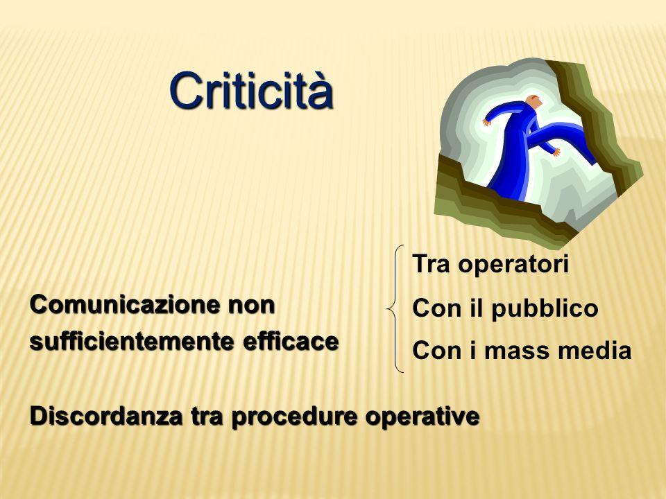 Criticità Comunicazione non sufficientemente efficace Discordanza tra procedure operative Tra operatori Con il pubblico Con i mass media