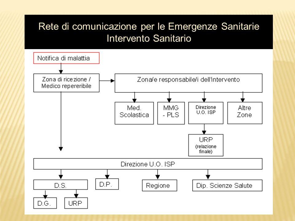 Rete di comunicazione per le Emergenze Sanitarie Intervento Sanitario