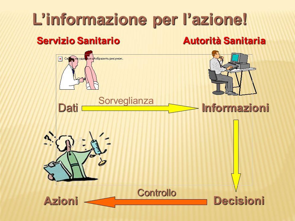 Servizio Sanitario DatiInformazioni Autorità Sanitaria AzioniDecisioni Sorveglianza Controllo L'informazione per l'azione!