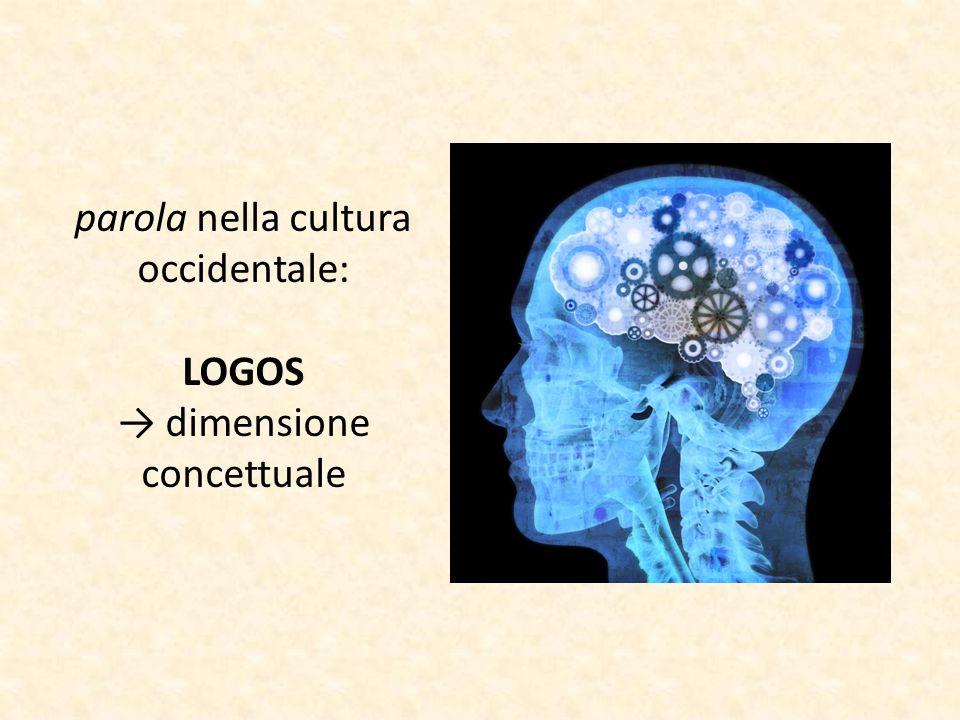 parola nella cultura occidentale: LOGOS → dimensione concettuale