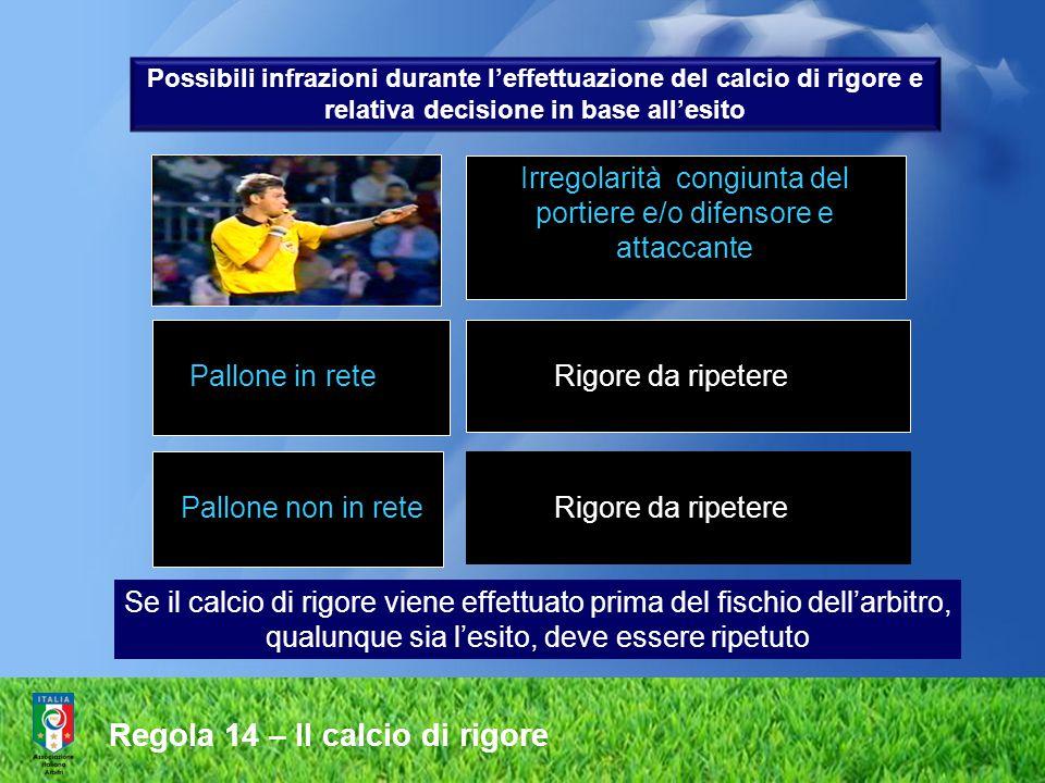 Irregolarità congiunta del portiere e/o difensore e attaccante Pallone in rete Rigore da ripetere Pallone non in rete Rigore da ripetere Se il calcio