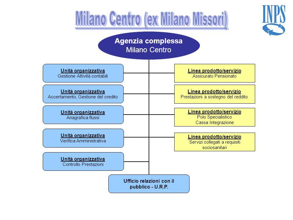 Agenzia complessa Milano Centro Linea prodotto/servizio Assicurato Pensionato Linea prodotto/servizio Prestazioni a sostegno del reddito Unità organiz