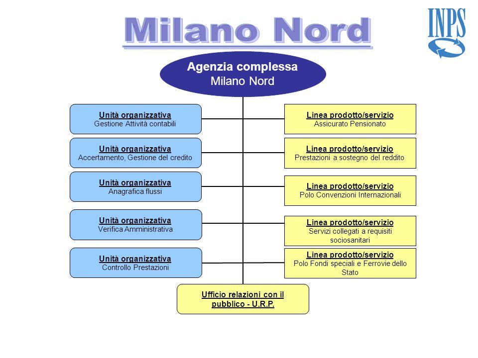 Agenzia complessa Milano Nord Linea prodotto/servizio Assicurato Pensionato Linea prodotto/servizio Prestazioni a sostegno del reddito Unità organizza