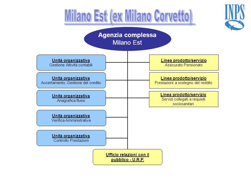 Agenzia complessa Milano Est Linea prodotto/servizio Assicurato Pensionato Linea prodotto/servizio Prestazioni a sostegno del reddito Unità organizzat