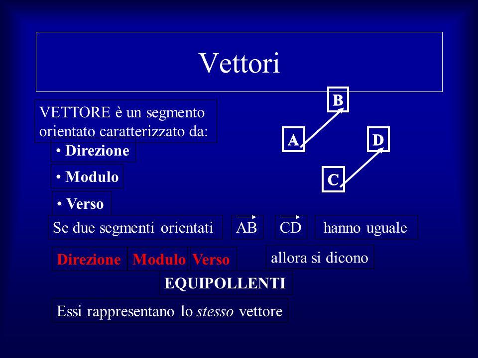 Vettori VETTORE è un segmento orientato caratterizzato da: Direzione Se due segmenti orientati CD hanno uguale ModuloVersoDirezione AB EQUIPOLLENTI Es