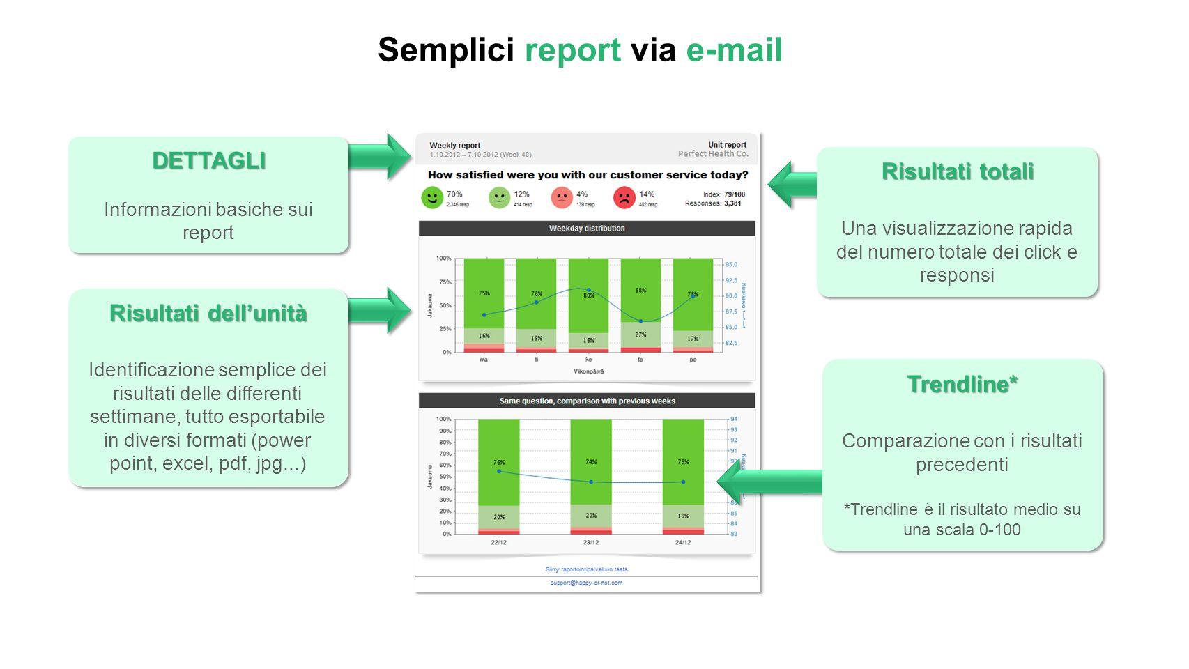 Semplici report via e-mail DETTAGLI Informazioni basiche sui reportDETTAGLI Risultati dell'unità Identificazione semplice dei risultati delle differen