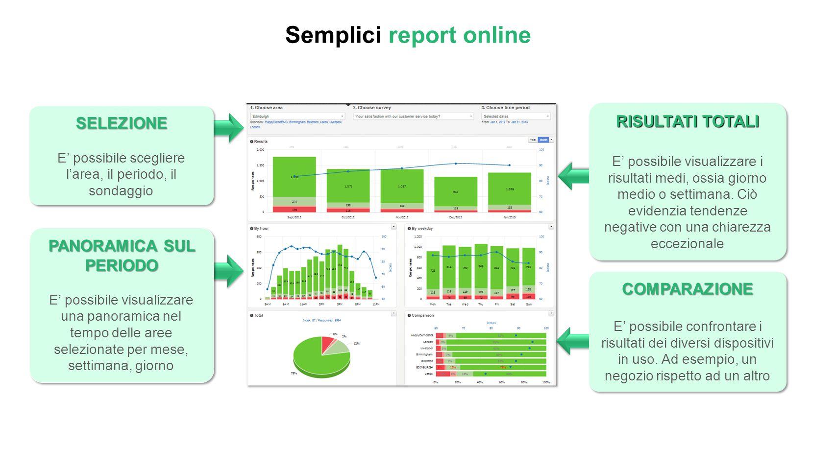 Semplici report online SELEZIONE E' possibile scegliere l'area, il periodo, il sondaggioSELEZIONE PANORAMICA SUL PERIODO E' possibile visualizzare una