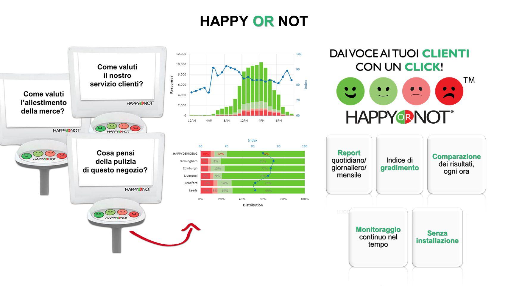 OR HAPPY OR NOT Quanto ti piace il nuovo menu? Come valuti i nuovi gusti dei frappè? Quanto ti piacciono i premi degli Happy Meal?