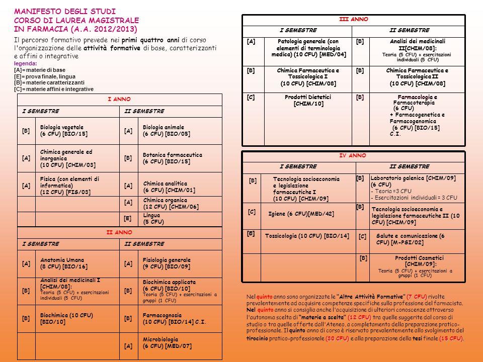MANIFESTO DEGLI STUDI CORSO DI LAUREA MAGISTRALE IN FARMACIA (A.A. 2012/2013) Il percorso formativo prevede nei primi quattro anni di corso l'organizz