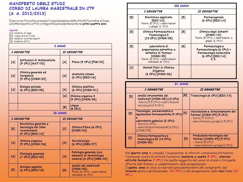 MANIFESTO DEGLI STUDI CORSO DI LAUREA MAGISTRALE IN CTF (A. A. 2012/2013) Il percorso formativo prevede l'organizzazione delle attività formative di b