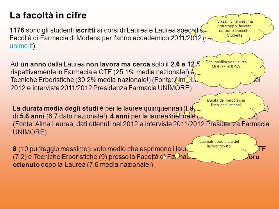 La facoltà in cifre 1176 sono gli studenti iscritti ai corsi di Laurea e Laurea specialistica/magistrale della ex Facoltà di Farmacia di Modena per l'