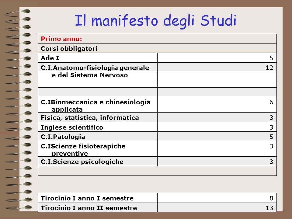 Il manifesto degli Studi 13Tirocinio I anno II semestre 8Tirocinio I anno I semestre 3C.I.Scienze psicologiche 3C.IScienze fisioterapiche preventive 5