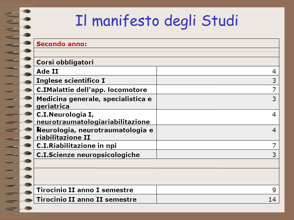 Il manifesto degli Studi 14Tirocinio II anno II semestre 9Tirocinio II anno I semestre 3C.I.Scienze neuropsicologiche 7C.I.Riabilitazione in npi 4Neur
