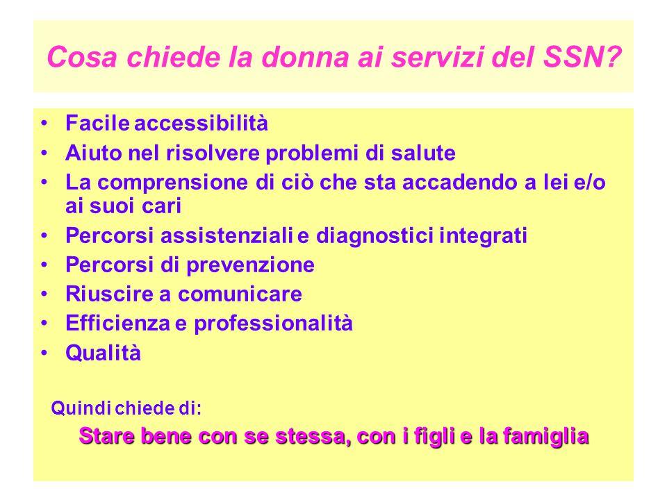 Cosa chiede la donna ai servizi del SSN? Facile accessibilità Aiuto nel risolvere problemi di salute La comprensione di ciò che sta accadendo a lei e/