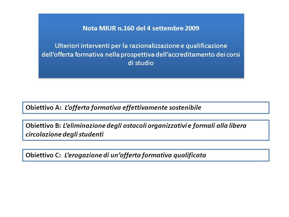 Nota MIUR n.160 del 4 settembre 2009 Ulteriori interventi per la razionalizzazione e qualificazione dell'offerta formativa nella prospettiva dell'accreditamento dei corsi di studio Nota MIUR n.160 del 4 settembre 2009 Ulteriori interventi per la razionalizzazione e qualificazione dell'offerta formativa nella prospettiva dell'accreditamento dei corsi di studio Obiettivo A: L'offerta formativa effettivamente sostenibile Obiettivo B: L'eliminazione degli ostacoli organizzativi e formali alla libera circolazione degli studenti Obiettivo C: L'erogazione di un'offerta formativa qualificata
