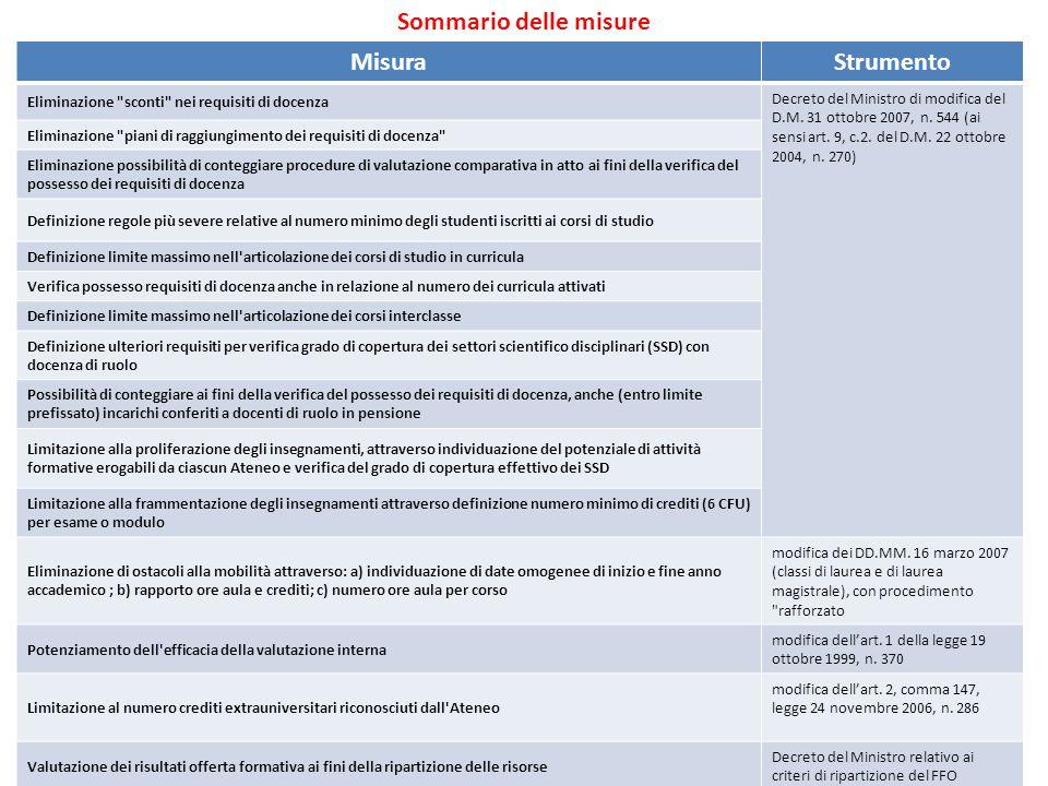 MisuraStrumento Eliminazione sconti nei requisiti di docenza Decreto del Ministro di modifica del D.M.