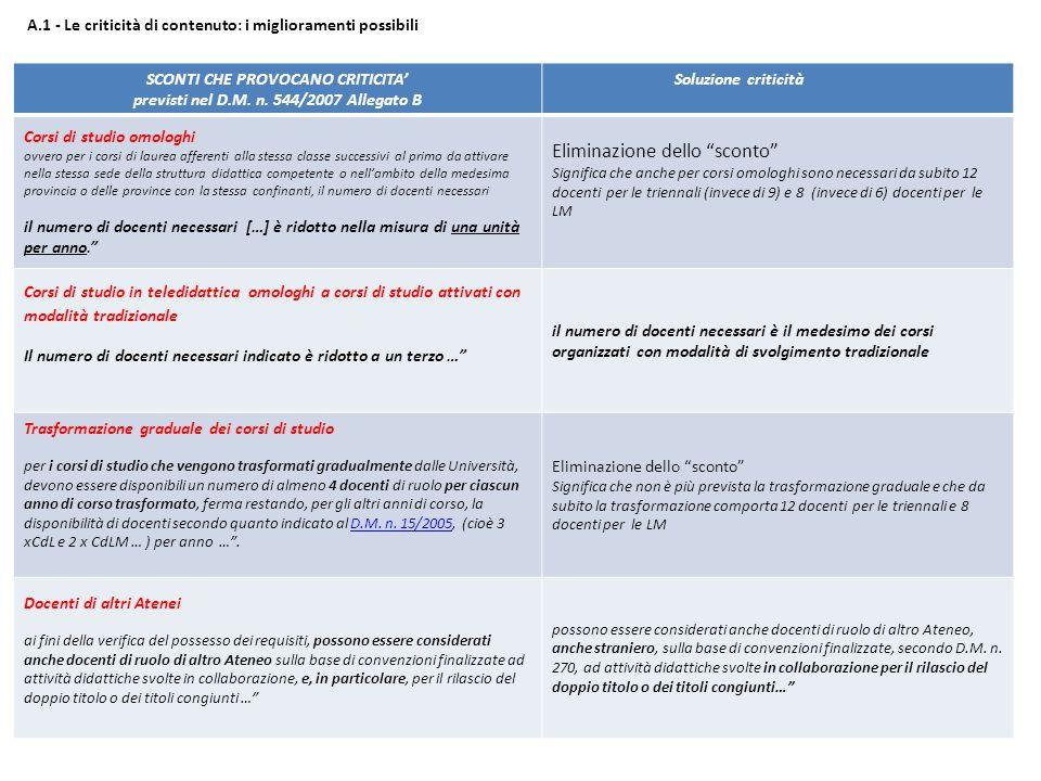 A.1 - Le criticità di contenuto: i miglioramenti possibili SCONTI CHE PROVOCANO CRITICITA' previsti nel D.M.