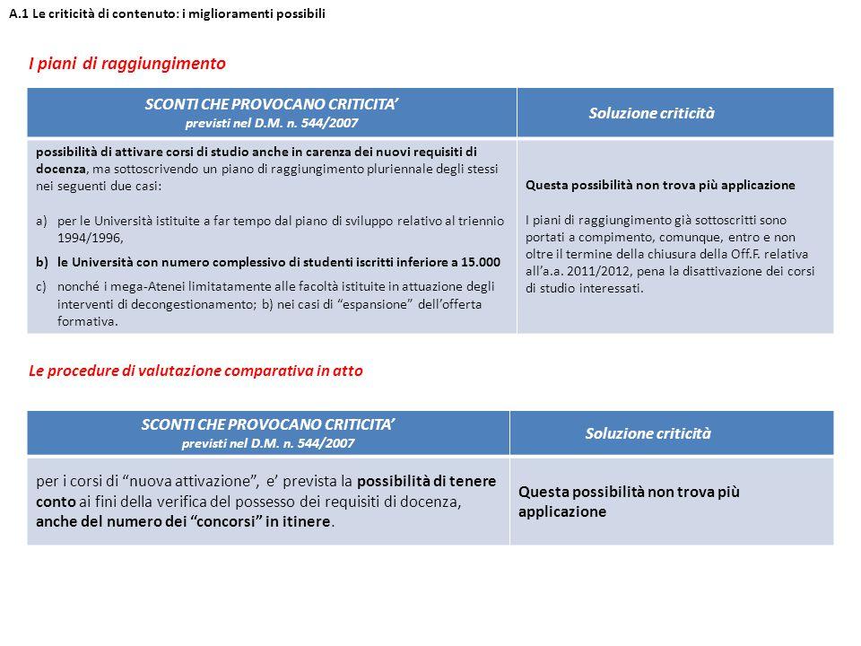 I piani di raggiungimento A.1 Le criticità di contenuto: i miglioramenti possibili SCONTI CHE PROVOCANO CRITICITA' previsti nel D.M.