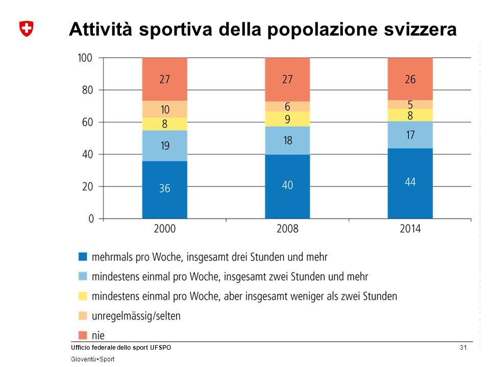31 Ufficio federale dello sport UFSPO Gioventù+Sport Attività sportiva della popolazione svizzera