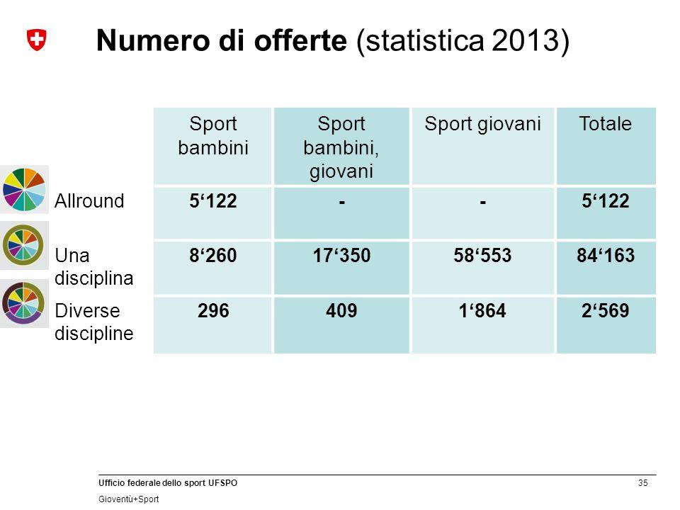 35 Ufficio federale dello sport UFSPO Gioventù+Sport Numero di offerte (statistica 2013) Sport bambini Sport bambini, giovani Sport giovaniTotale Allr